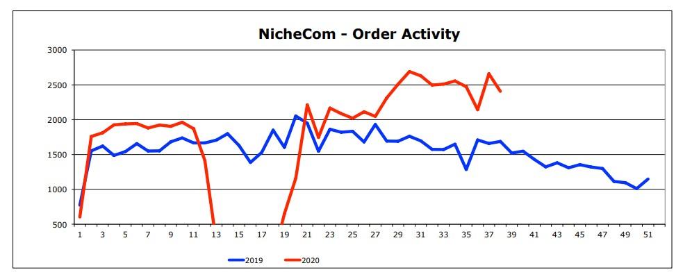 NicheCom order number statistics September 2020